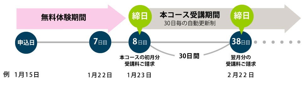 Diagram of payment cycle in Japanese
